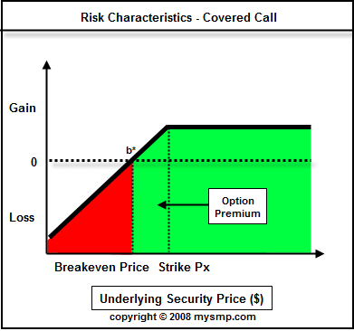 Options trading writing covered calls